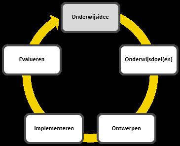 Onderwijsontwerp - Kemp Design Model