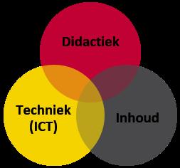 Onderwijsontwerp - TPACK